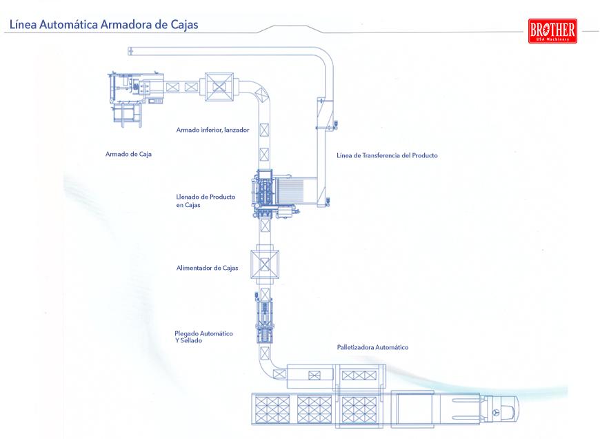 Linea-automatica-de-cajas